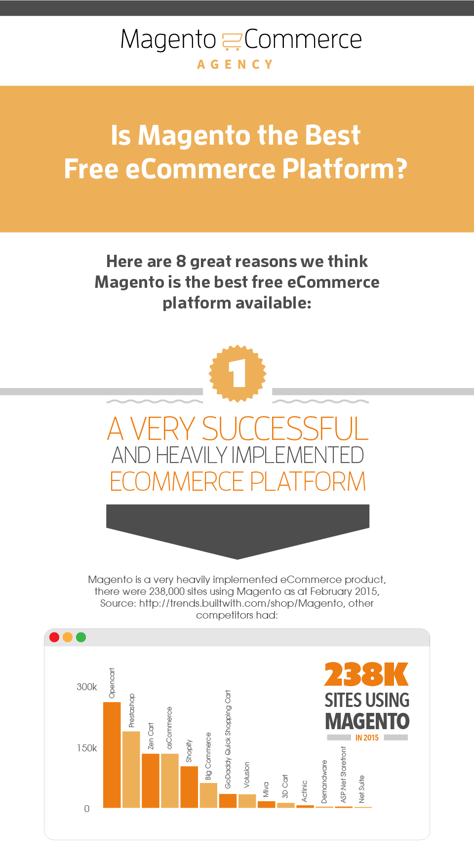 Why Magento is the worlds no. 1 ecommerce platform infographic-thumb