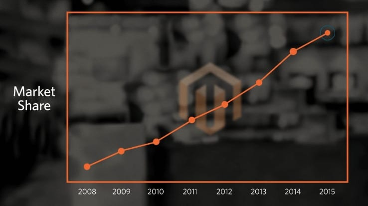 A rough graph display Magento's market share over the last few years - magento.com