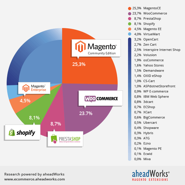 Magento Popularity according to AheadWorks