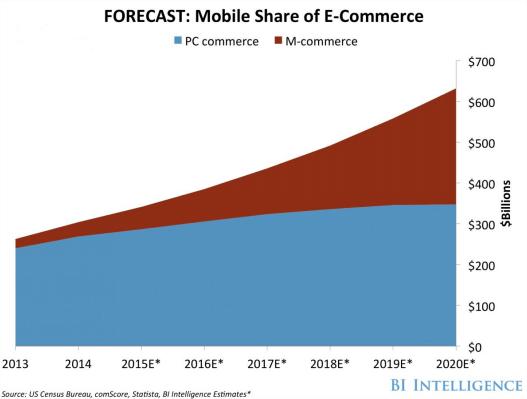 Mobile share of the e-commerce market
